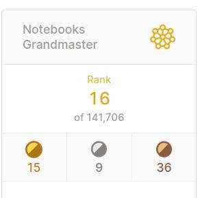 Vitalii Mokin – Kaggle Grand Master